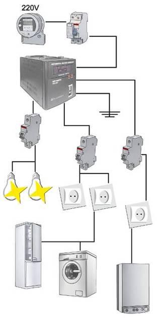 Существует два наиболее распространенных варианта подключения однофазных стабилизаторов.  Первая схема (рисунок 1)...