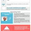 Dream Cones Infographic - Picture Box