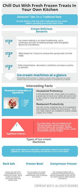 Dream Cones Infographic Picture Box