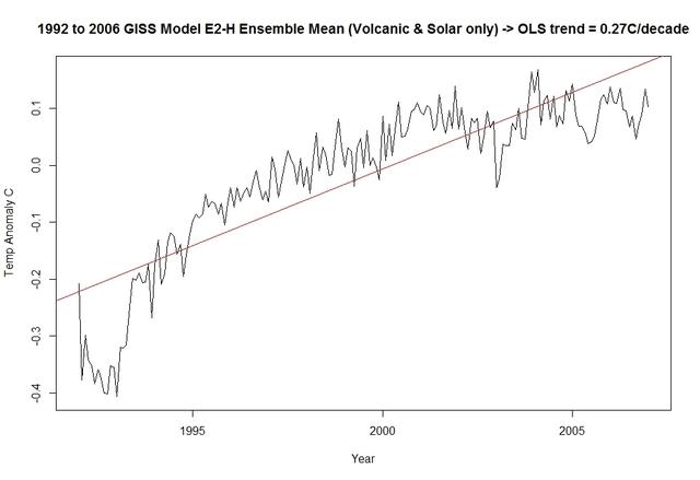 1992 to 1996 GISS E2-H Ensemble Mean Picture Box