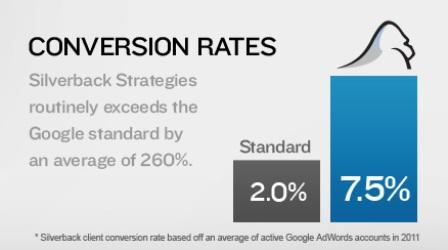 silverback strategies Silverback Strategies