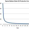 Typical Bakken Shale Oil Pr... - bakken shale