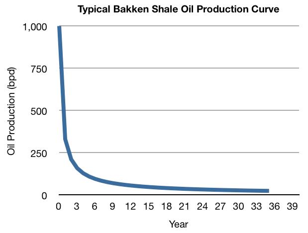 Typical Bakken Shale Oil Production Curve bakken shale