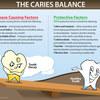 tooth-caries-balance - Oral Health