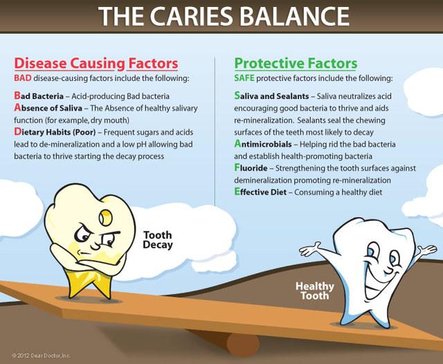 tooth-caries-balance Oral Health