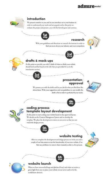 AdmireWorks - Web Design Process Picture Box
