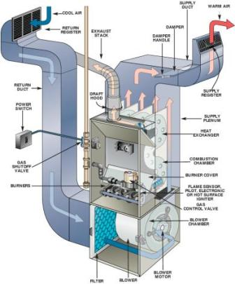 air conditioning service Montgomery County Creative Comfort Solutions