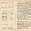str 198-199 - Jeżdżę samochodem Wartburg