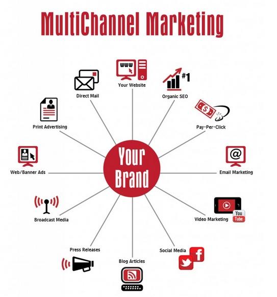 marketing multichannel Picture Box