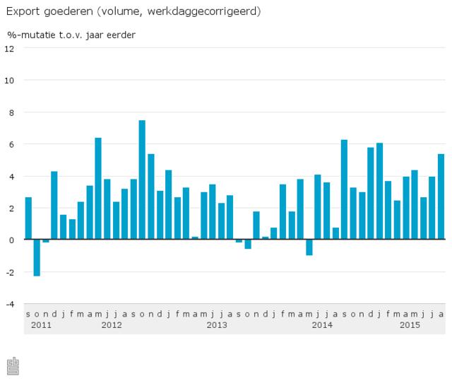 Export-goederen-volume-werkdaggecorrigeerd-15-10-0 a