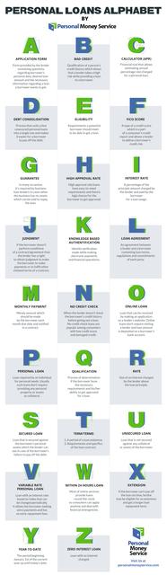 Personal Loans Alphabet Picture Box