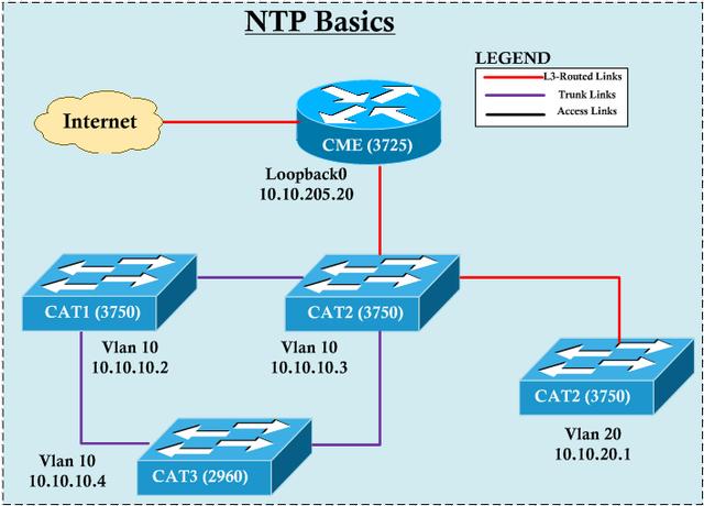 ntp-01 NTP Server