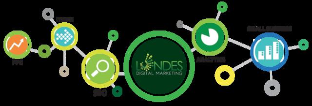 Inbound marketing Denver Hive digital