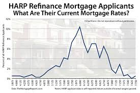 Best buy to let mortgages Compare mortgages