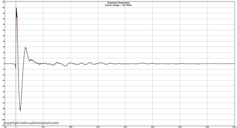 "Impulse close range no filter - Dayton RSS390HO-4 15"" project"