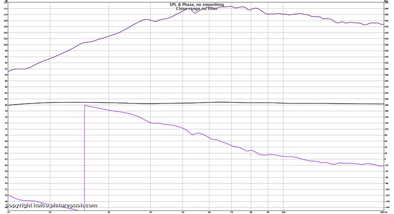 "SPL&Phase : close range : no filter - Dayton RSS390HO-4 15"" project"