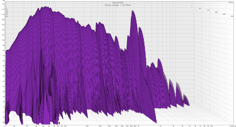 "Waterfall : Close range : no filter - Dayton RSS390HO-4 15"" project"