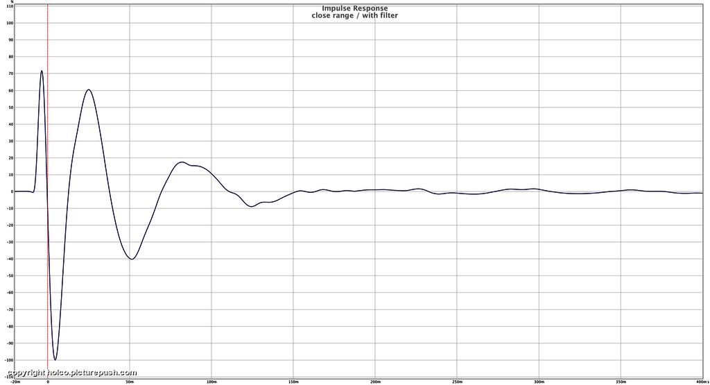 "Impulse close range with filter - Dayton RSS390HO-4 15"" project"