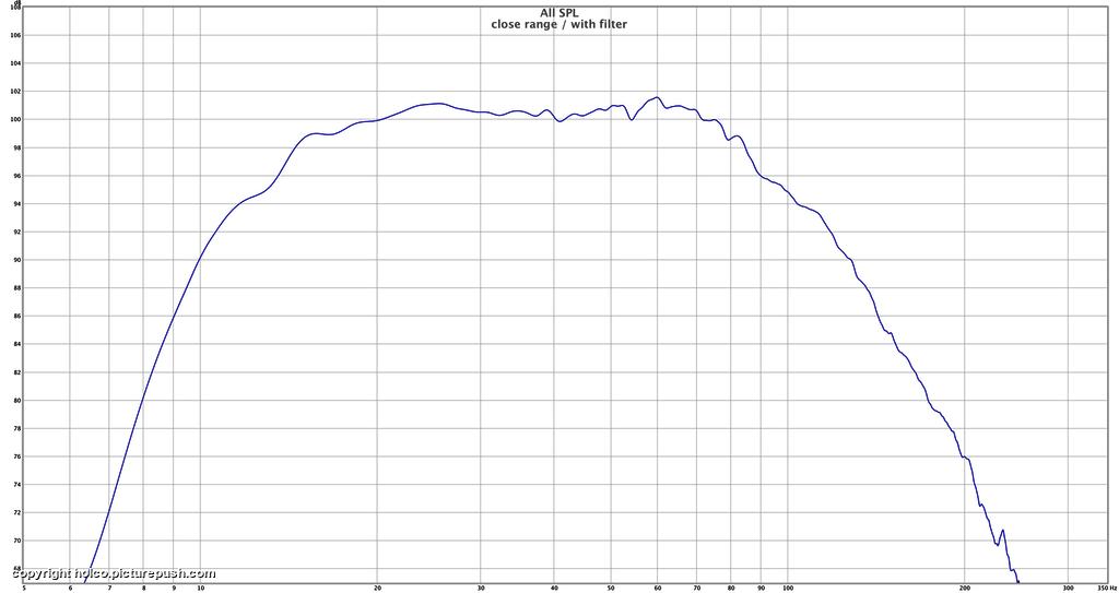 "SPL close range : with filter - Dayton RSS390HO-4 15"" project"