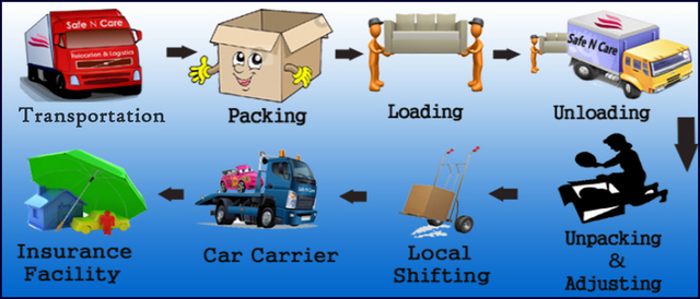 packers and movers in bangalore shiftingguide.in