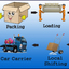 packers and movers in banga... - shiftingguide.in