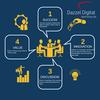 Digital marketing in Indore - dazzel