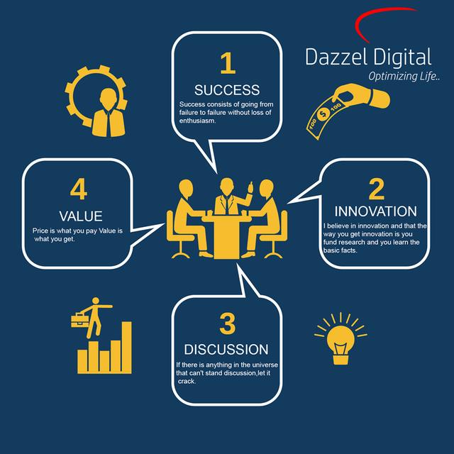 Digital marketing in Indore dazzel