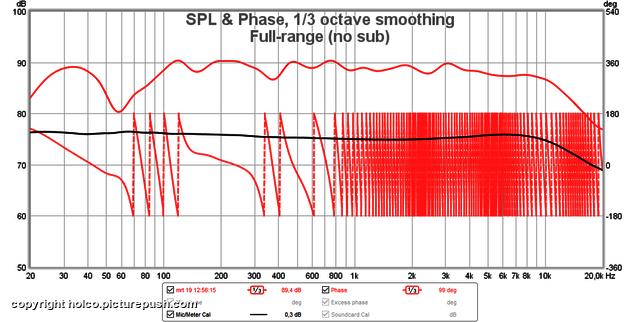 Full-range (no sub) Phase Helicon (Oracle Audio)