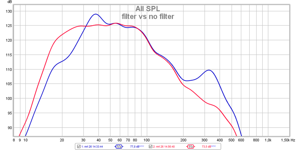 filter vs no filter - Dual Opposed Octo subwoofer