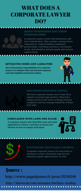 What does a corporate lawyer do  Lawyer