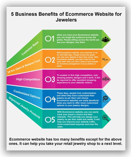 5 Business Benefits of Ecommerce Website for Jewel 5 Business Benefits of Ecommerce Website for Jewelers