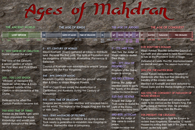 Ages of Mahdran Noble Houses
