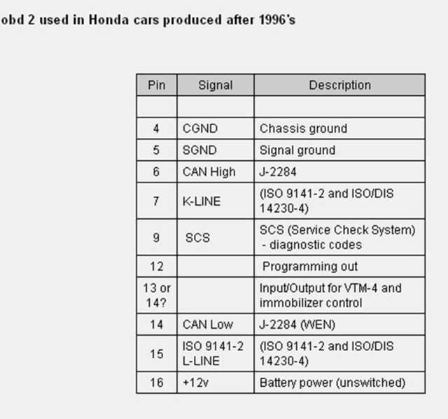 ECU Diagnostics, DTC Scanner - Honda F Series Engine - Honda
