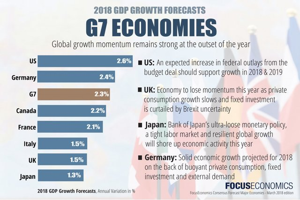 focuseconomics major economies march 2018 Picture Box