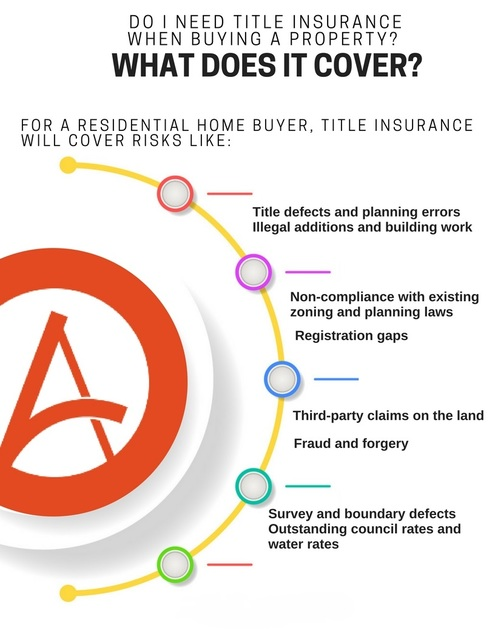 What does Title Insurance Cover Picture Box