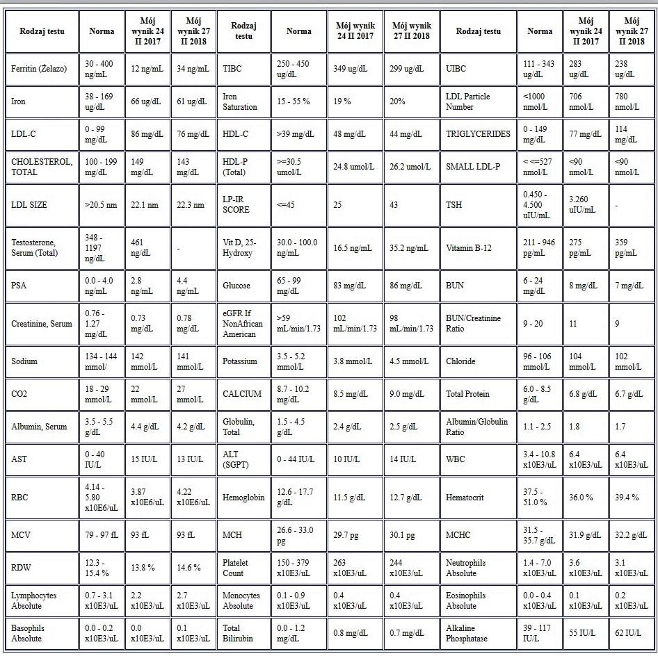 Tabela - X