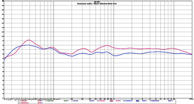 Puur vs Dirac Kef R900