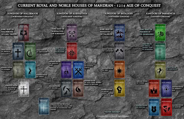 House Tiers - The 4 Kingdoms Noble Houses