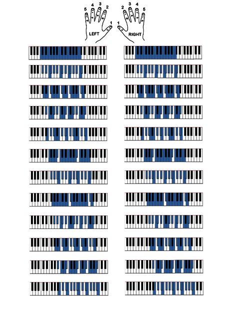 Piano Hand fingering major scales Picture Box