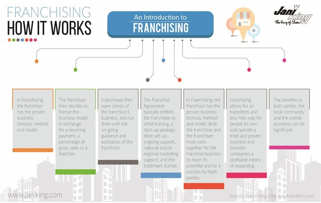 How Franchising Works Picture Box
