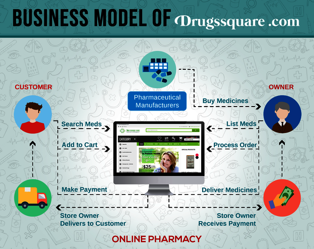 How to Buy Medicines Online? - Find Out Here Patient Healthcare Portal