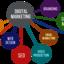 SEO Web Marketing | Actual ... - Picture Box